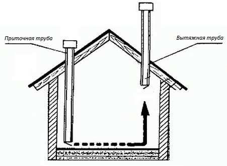 Изготовить естественную вентиляцию в курятнике зимой по схеме